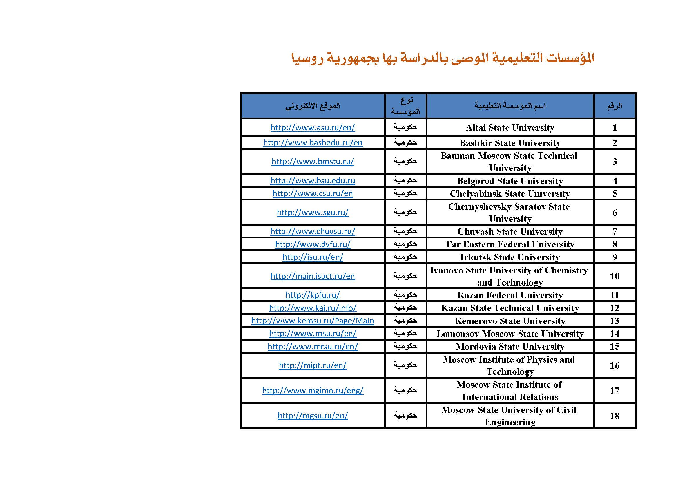 الجامعات الروسية الموصى بها في سلطنة عمان